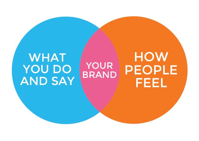 Brand-Ethics